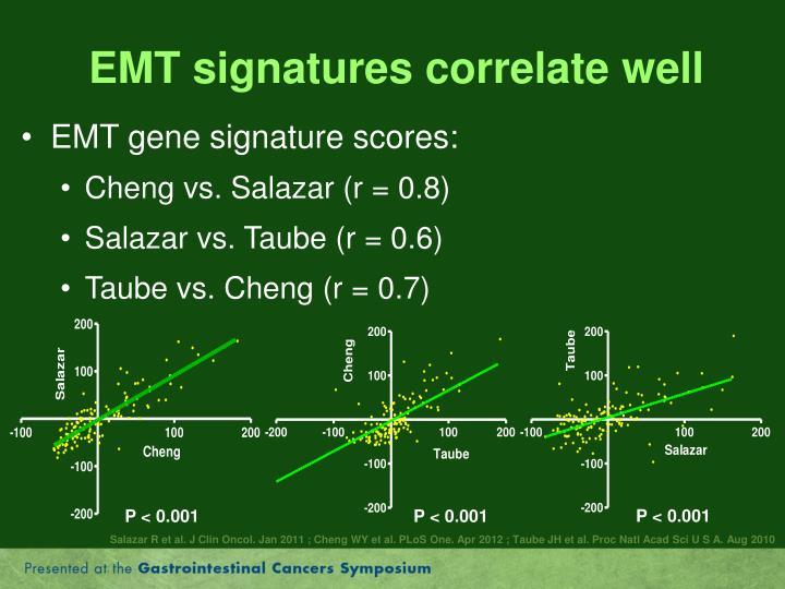 EMT signatures correlate well