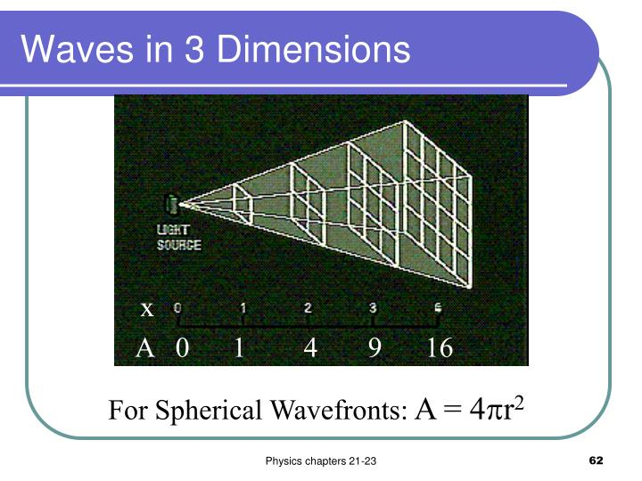 Waves in 3 Dimensions