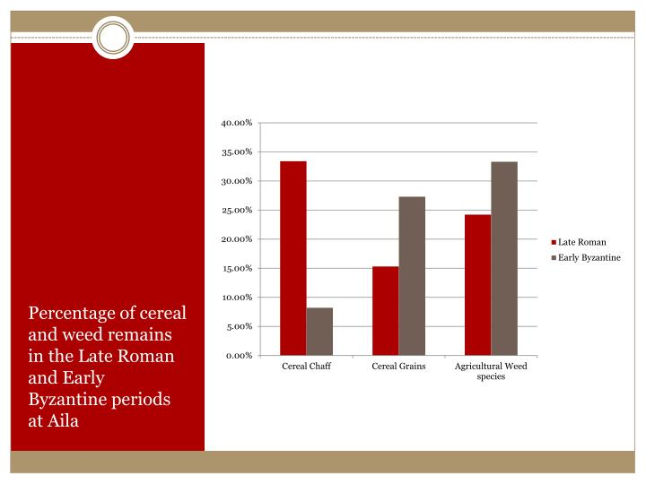 Percentage of cereal and weed remains in the Late Roman and Early Byzantine periods at