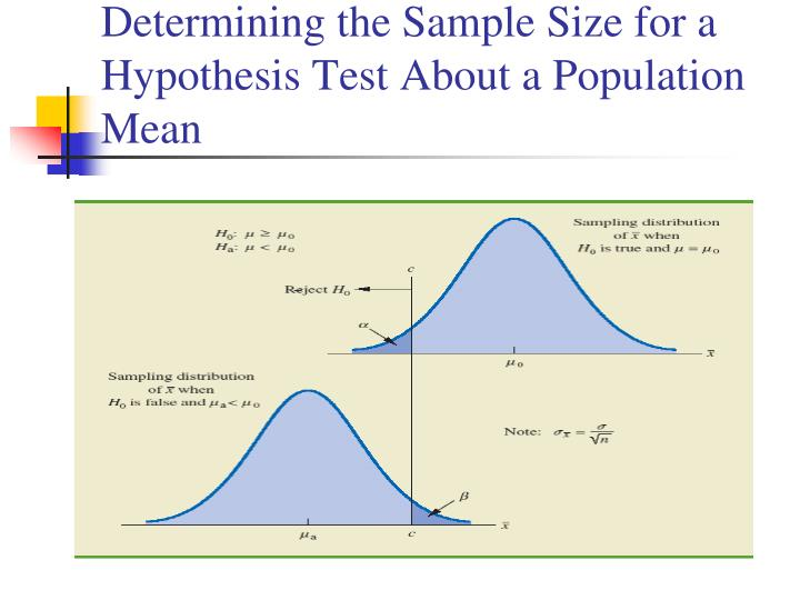 Determining the Sample Size for a Hypothesis Test About a Population Mean