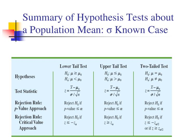 Summary of Hypothesis Tests about a