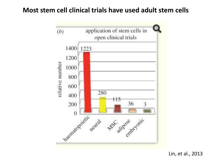 Most stem cell clinical trials have used adult stem cells