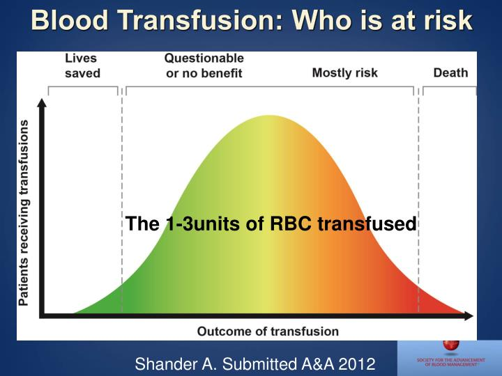Blood Transfusion: Who is at risk