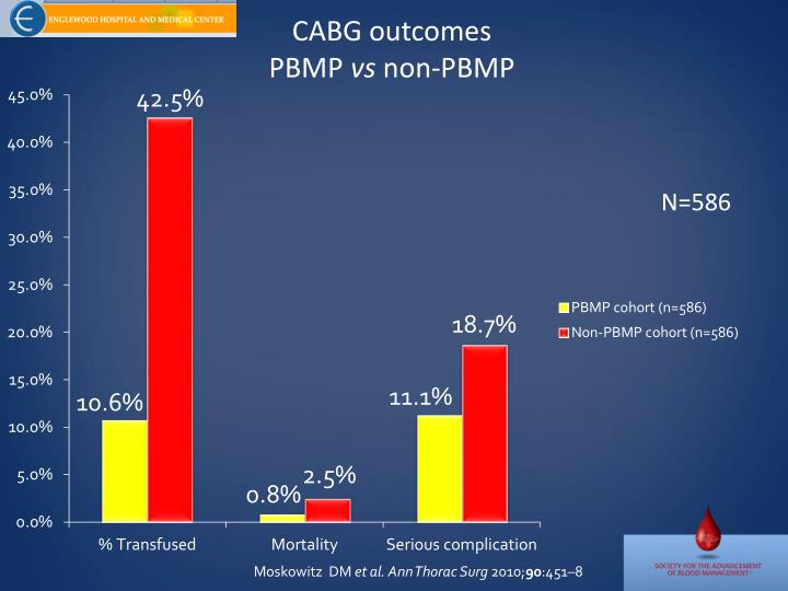 CABG outcomes