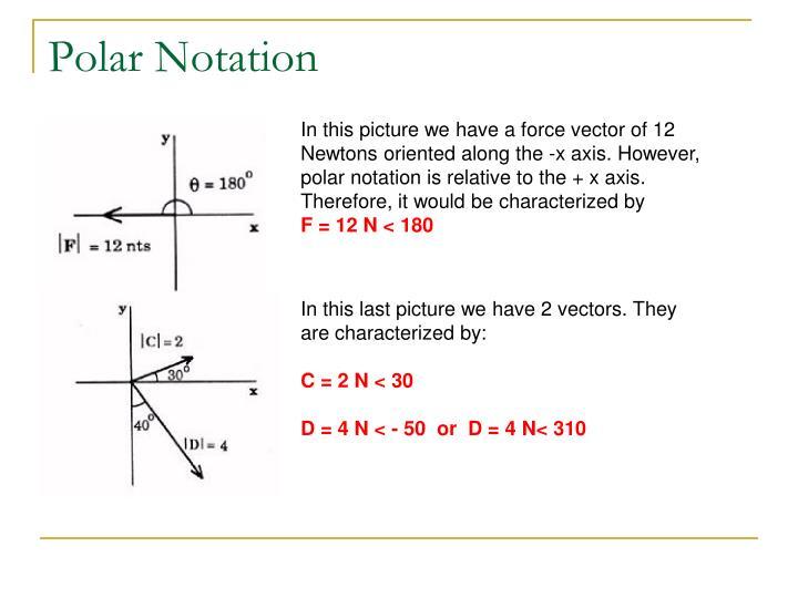 Polar Notation