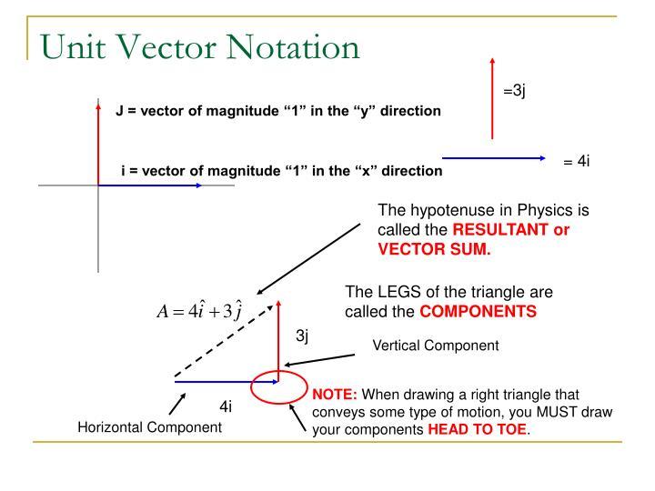 Unit Vector Notation