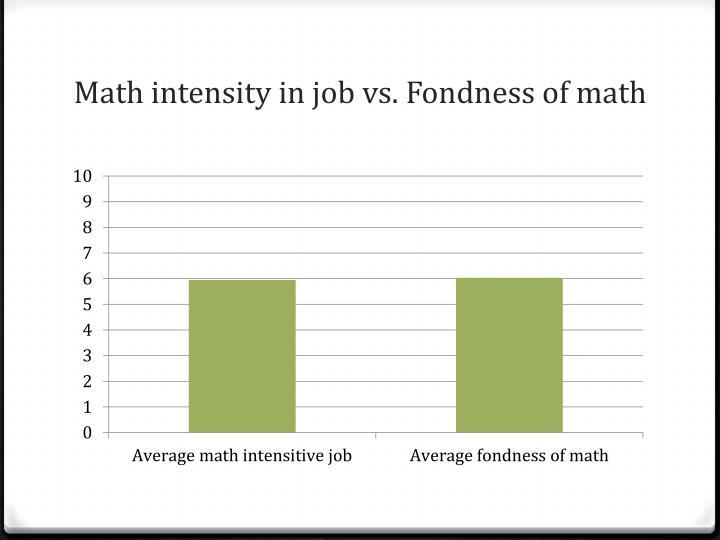Math intensity in