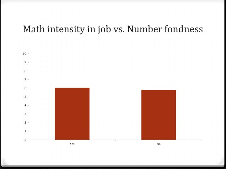Math intensity in job vs