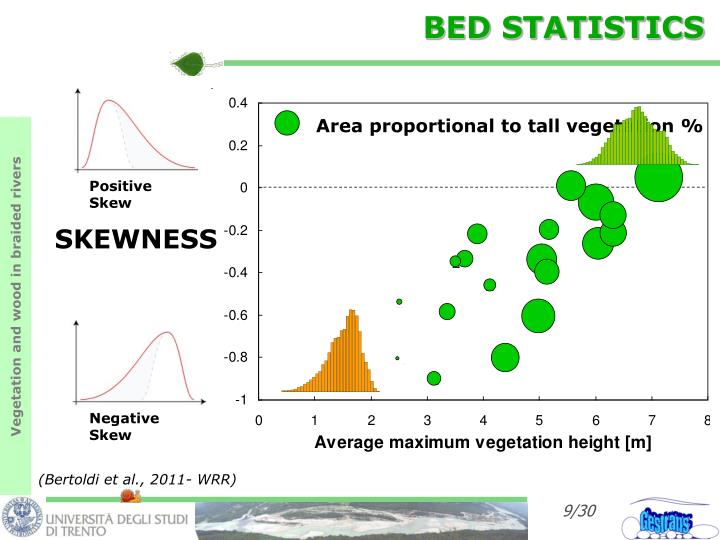 BED STATISTICS