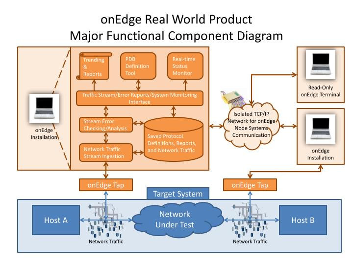 Ppt onedge real world product major functional component diagram onedge real world product major functional component diagram ccuart Choice Image