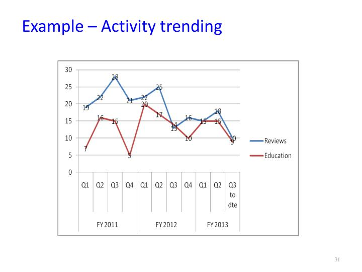 Example – Activity trending