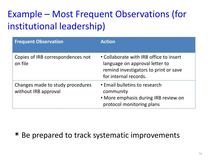 Example – Most Frequent Observations (for institutional leadership)