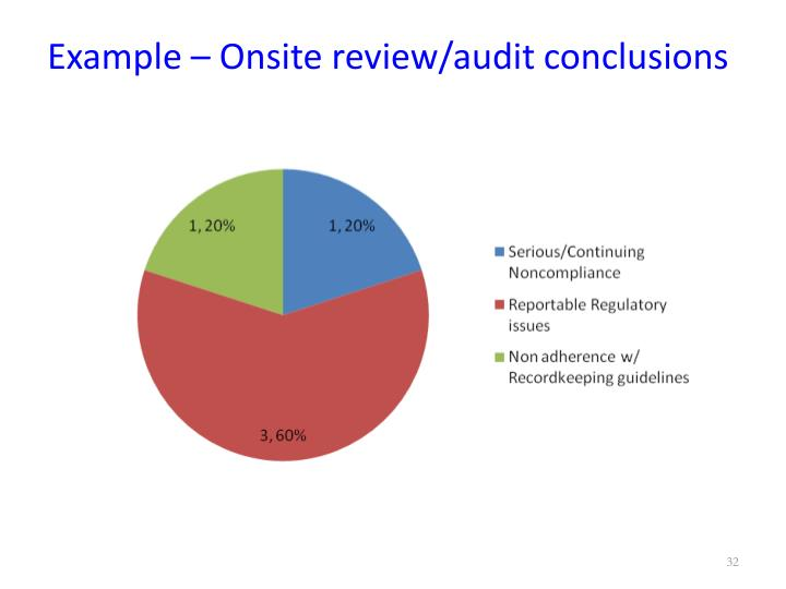 Example – Onsite review/audit conclusions