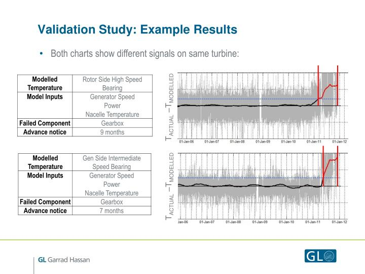 Validation Study: Example Results