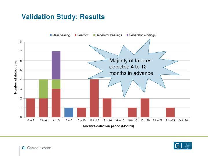 Validation Study: Results