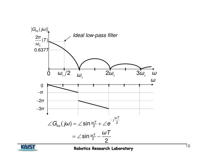 Ideal low-pass filter
