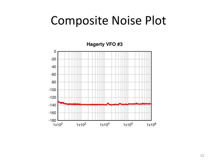 Composite Noise Plot