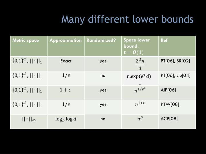 Many different lower bounds