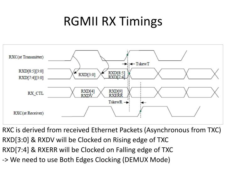 RGMII RX Timings