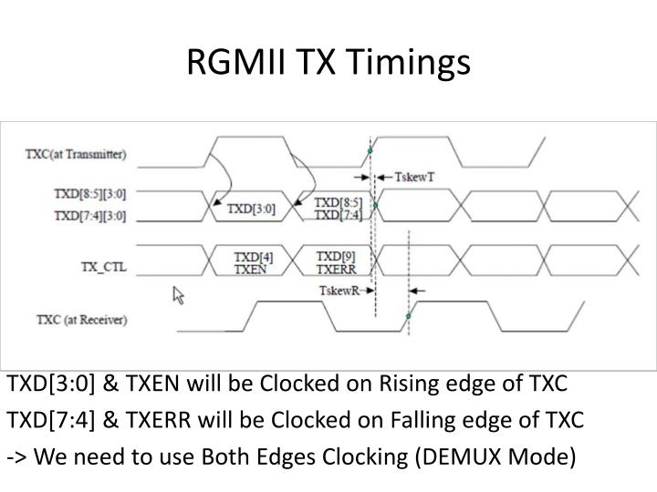 RGMII TX Timings