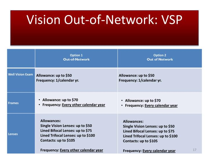 Vision Out-of-Network: VSP