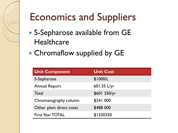 Economics and Suppliers