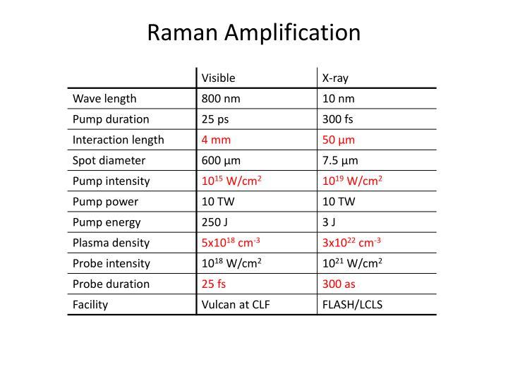 Raman Amplification