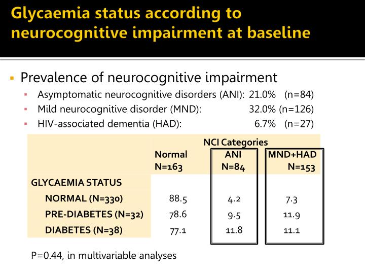 Glycaemia status according to neurocognitive impairment at baseline
