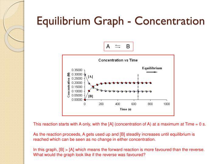 Equilibrium graph concentration