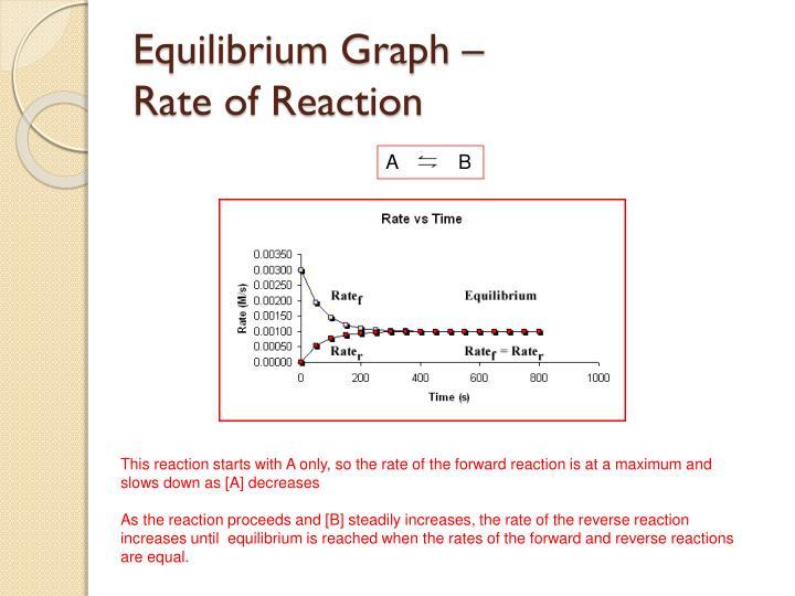 Equilibrium Graph –