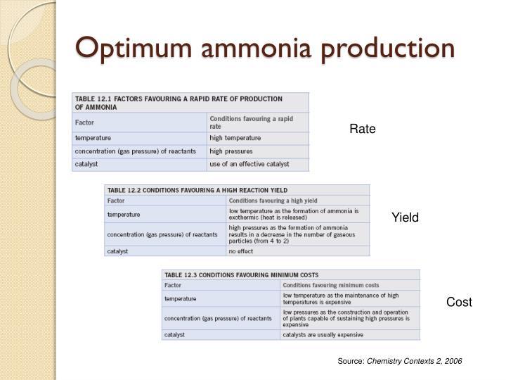 Optimum ammonia production