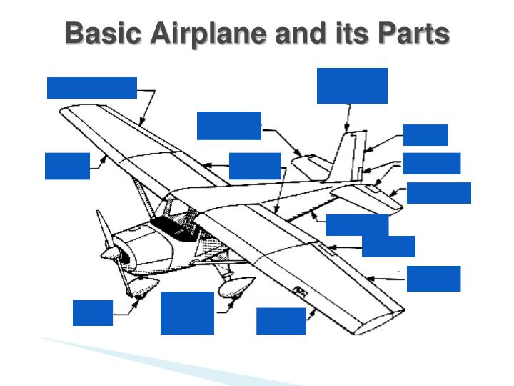 Basic Airplane and its Parts