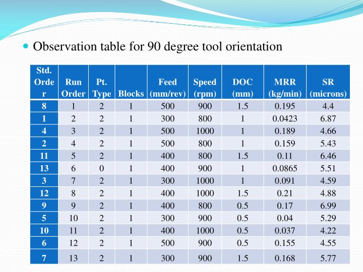 Observation table for 90 degree tool orientation