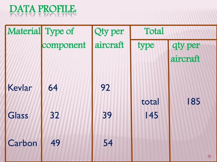 Material  Type of         Qty per         Total