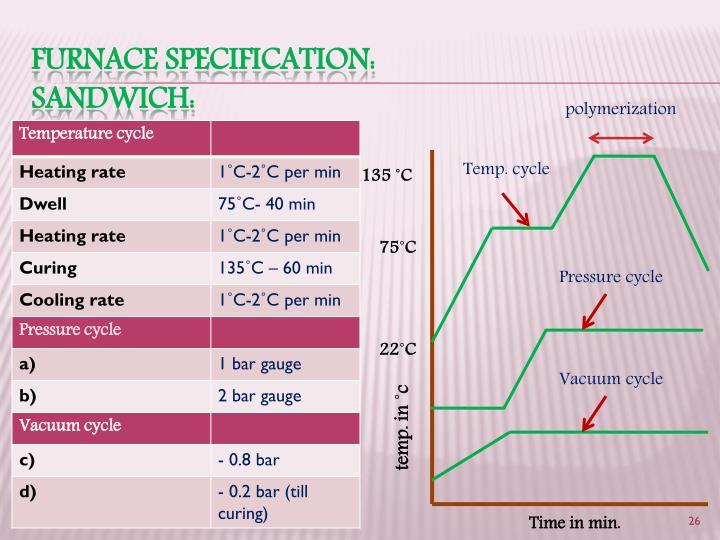 Furnace specification: