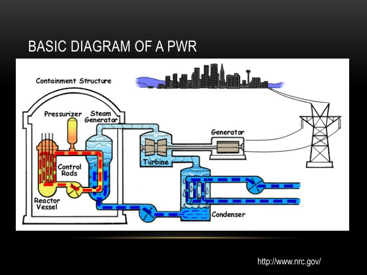 Basic Diagram of a PWR