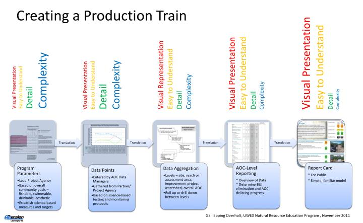 Creating a Production Train