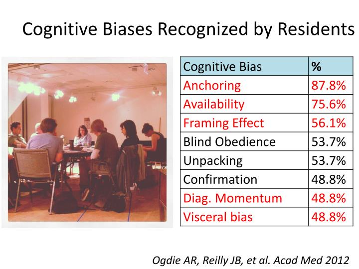 Cognitive Biases Recognized by Residents