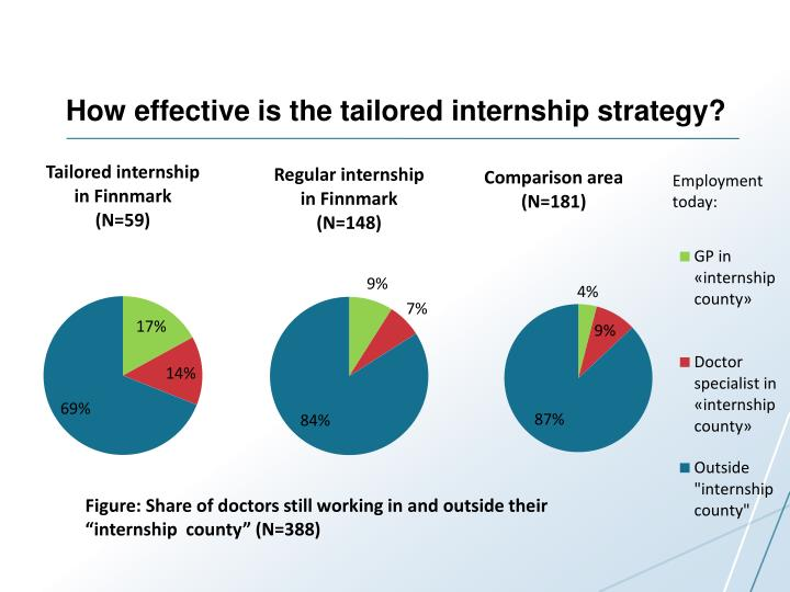 How effective is the tailored internship strategy?