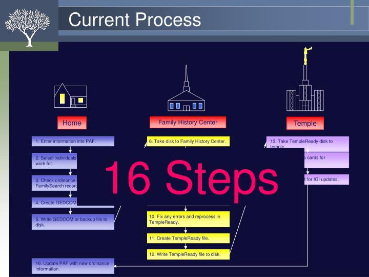 1. Enter information into PAF.