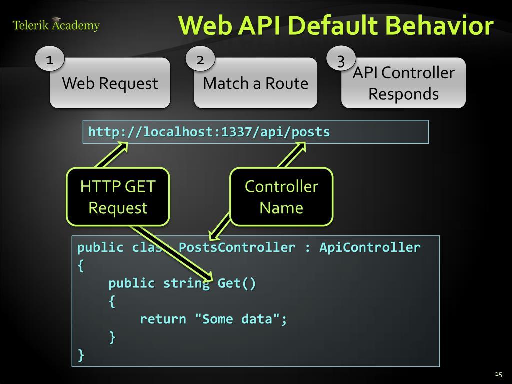 PPT - ASP NET Web API PowerPoint Presentation - ID:2175026