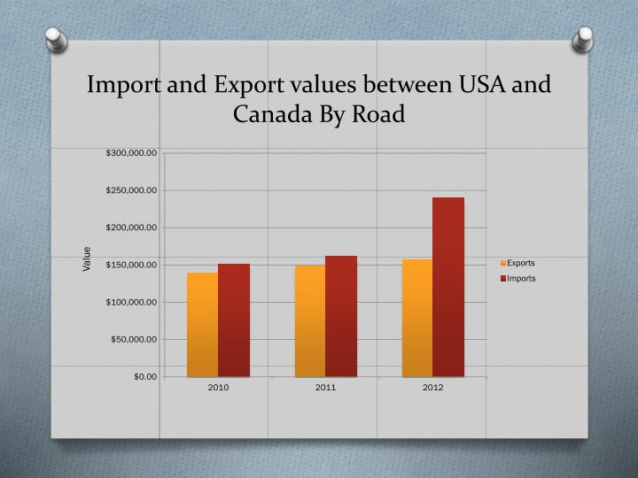 Import and Export values between USA and Canada By Road