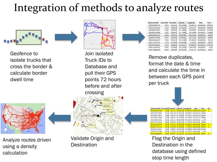 Integration of methods to analyze routes