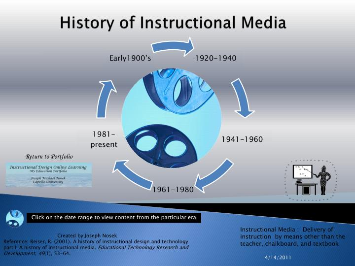 Ppt History Of Instructional Media Powerpoint Presentation Free Download Id 2175162