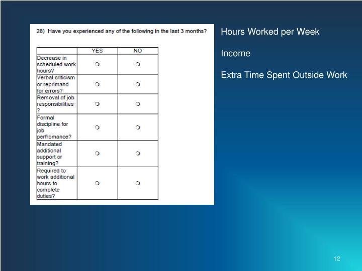 Hours Worked per Week