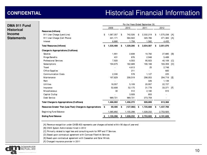 Historical Financial Information