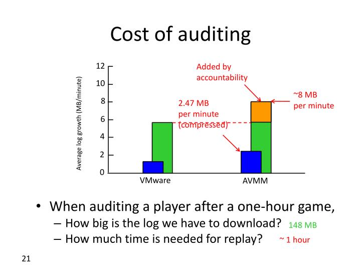 Cost of auditing