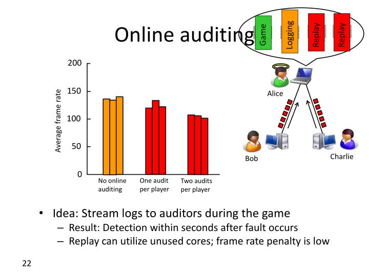 Online auditing