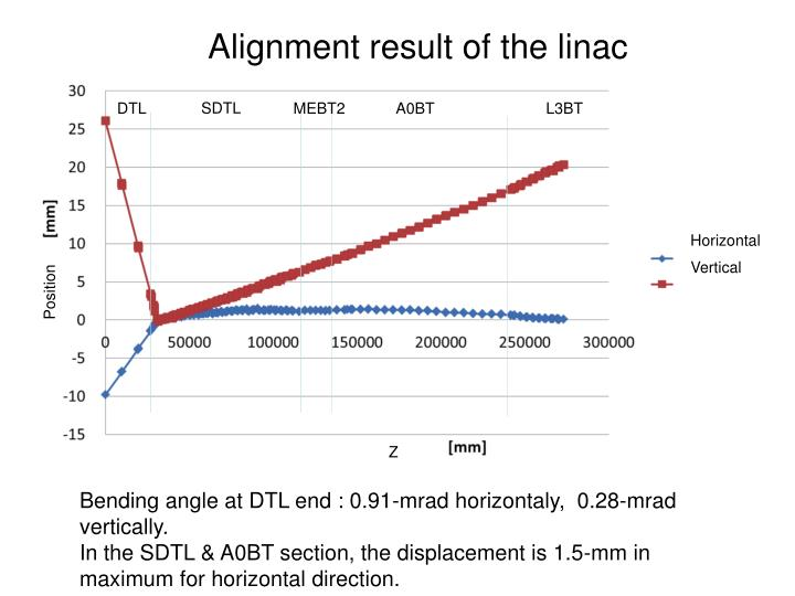 Alignment result of the linac