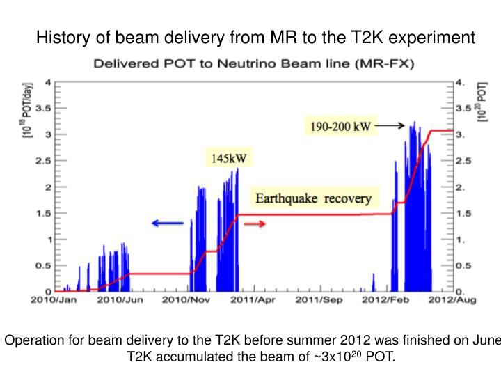 History of beam delivery from MR to the T2K experiment